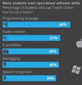 Detail fro an ECAR survey showing student opinions of teachers' technology use