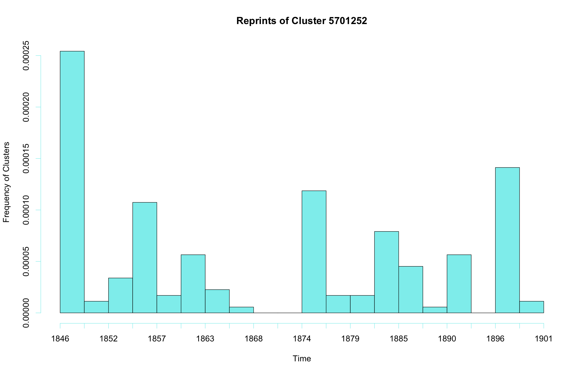 "Reprints of Cluster 5701252, or ""A Curious Calculation,"" plotted over time."